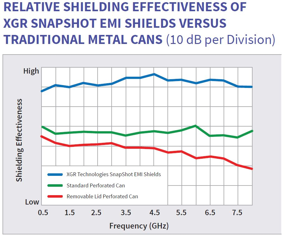 XGR_Shielding Effectiveness Graph r1